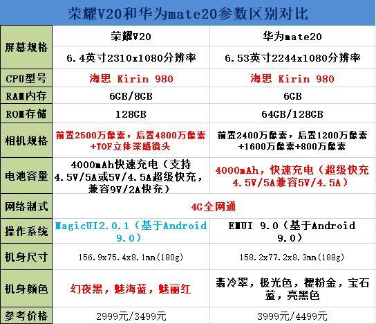 荣耀v20和华为mate20参数区别对比图片